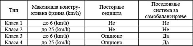 Табела: Класификација PLEV-ова по елементима дизајна према CENPREN 17128 (J. Hitchings et al, 2019)