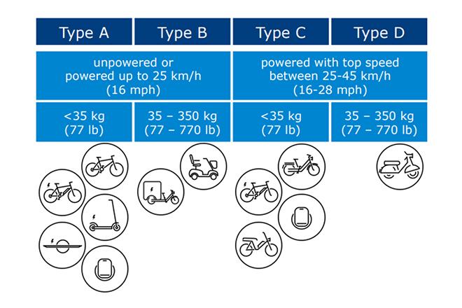 """Definicija i klasifikacija mikromobilnosti iz ITF-ovog izveštaja """"Sigurna mikromobilnost"""""""