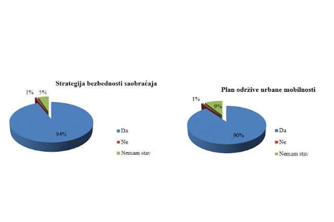 Istraživanje: Borani žele staze urbane mobilnosti i veću bezbednost saobraćaja